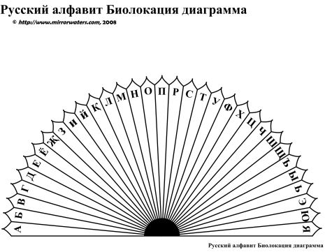 photograph relating to Free Printable Pendulum Charts identified as Russian ABC Dowsing Chart Mirrorwaters