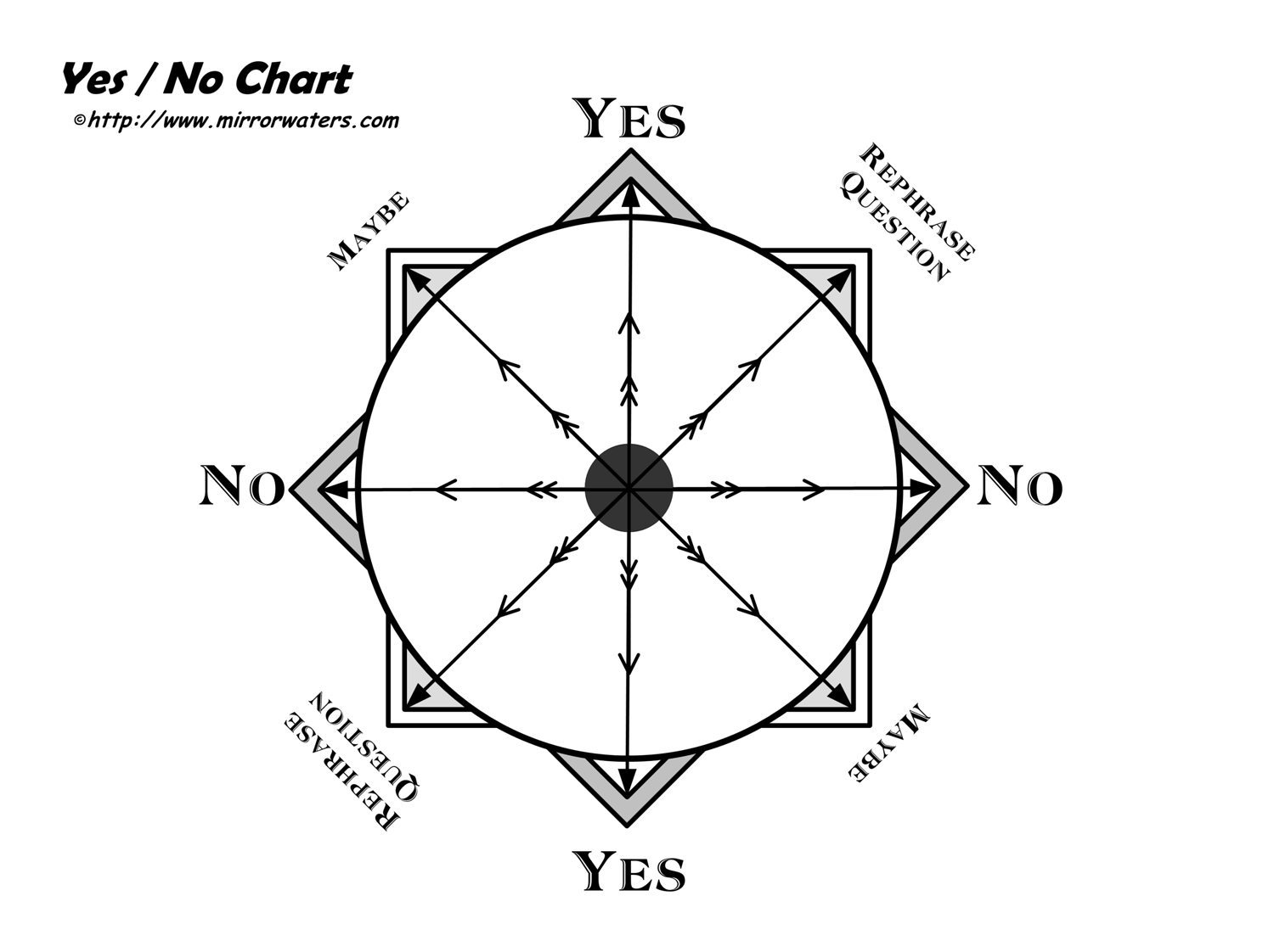 Yes No Dowsing Chart
