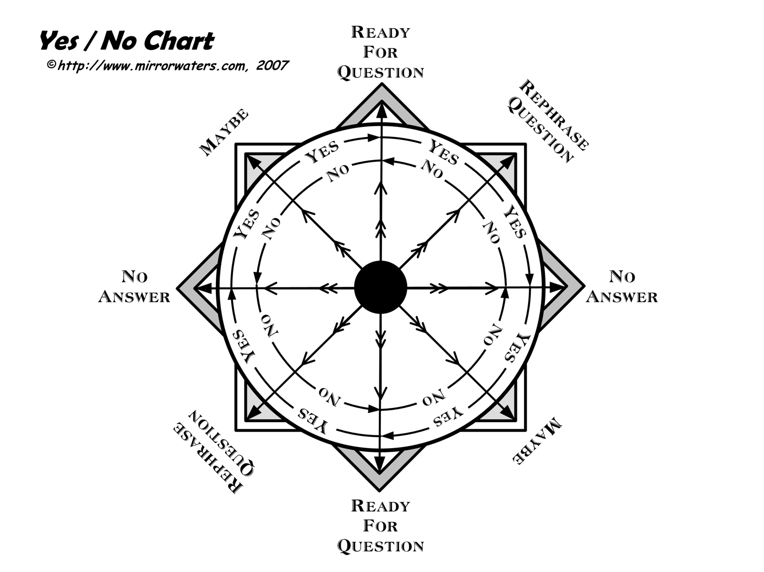 image about Free Printable Pendulum Charts titled Sure / No Dowsing Chart Mirrorwaters